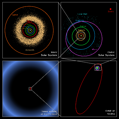 800px-Oort_cloud_Sedna_orbit.svg.png