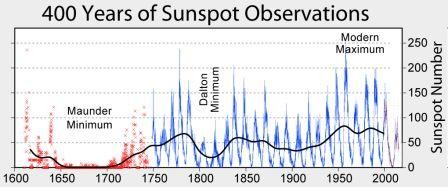 Sunspot_Numbers.jpg