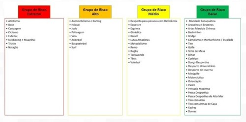 Distribuição das modalidades desportivas por grupos de risco.