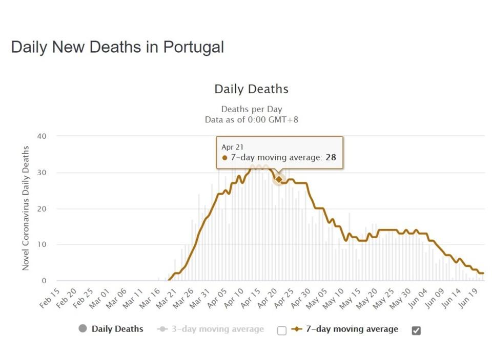 mortes portugal.jpg