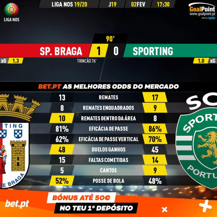 GoalPoint-Braga-Sporting-Liga-NOS-201920-90m.jpg