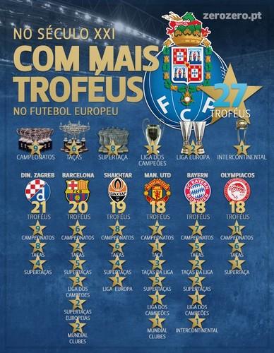 FC Porto, o mais vitorioso da Europa no século XXI...