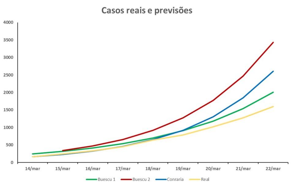 casos reais e previsoes 22_03_2020.jpg