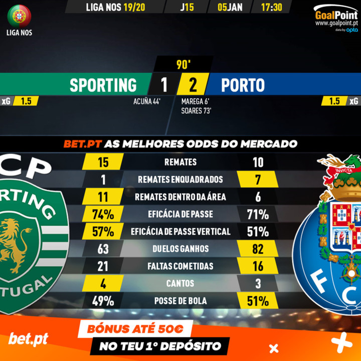 GoalPoint-Sporting-Porto-Liga-NOS-201920-90m.jpg