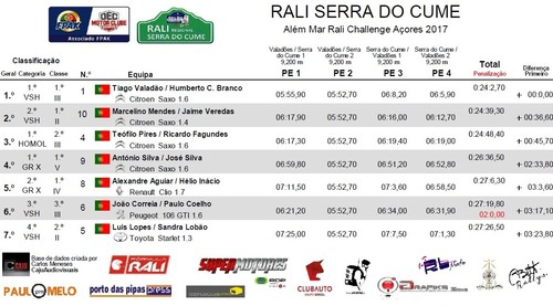 Class Geral Rali Serra do Cume.jpg