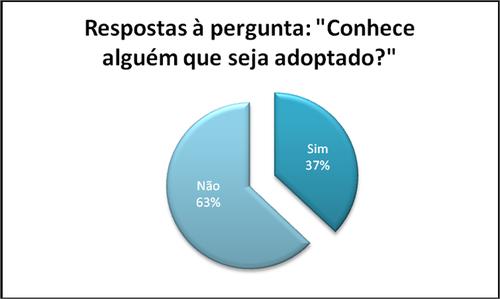 gráfico (conhece alguém que seja adoptado)