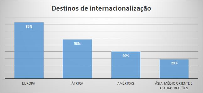 post 2 destinos de internacionalização.png