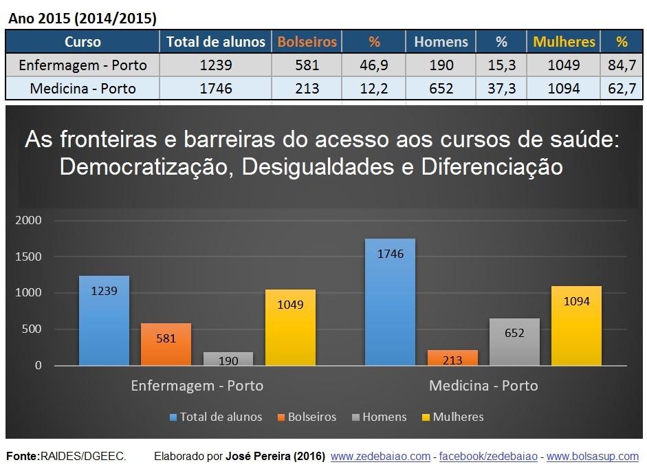 Desigualdades no acesso aos cursos de saúde 2016.