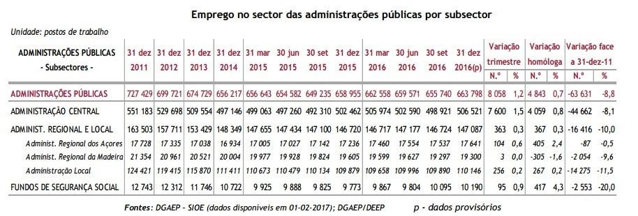 EMprego público por setor 2011_2016.jpg