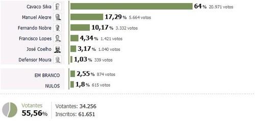 Presidenciais 2011: Resultados concelho de Penafiel