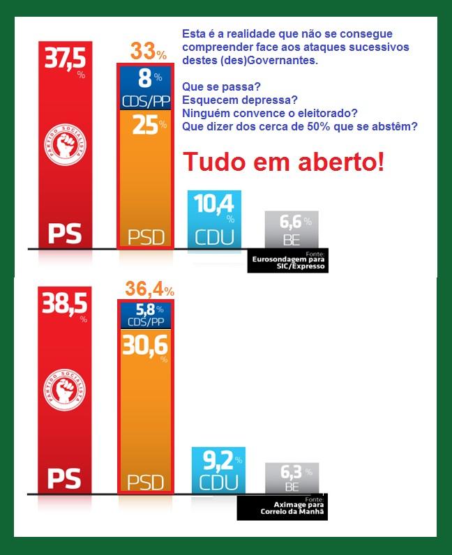 sondagens; PS; PSD; CDS; BE; partidos; Governo