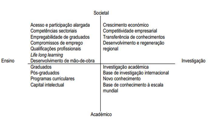 planeamento integrado da educação Modelo de Wedgwood 2009