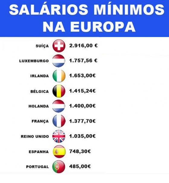 salarios minimos europa
